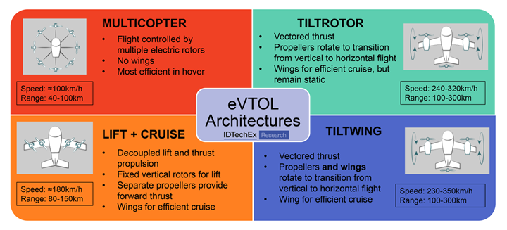 eVTOL architectures graphic.
