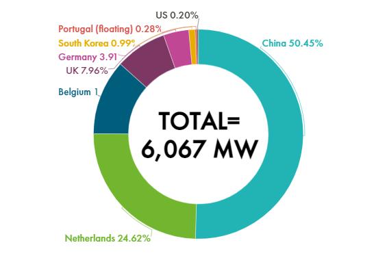 Global cumulative offshore wind installations in 2020.