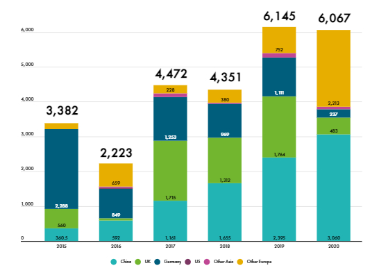 Global annual offshore wind installations from 2015-2020 (MW).