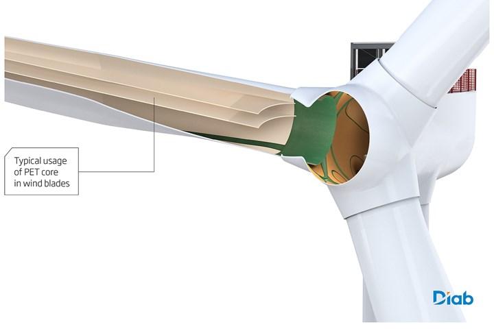 Diagram of PET foam core in wind turbine blades.