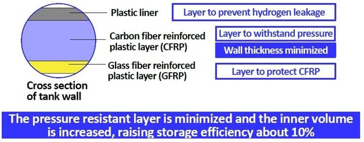 Toyoda Gosei hydrogen tank layers.