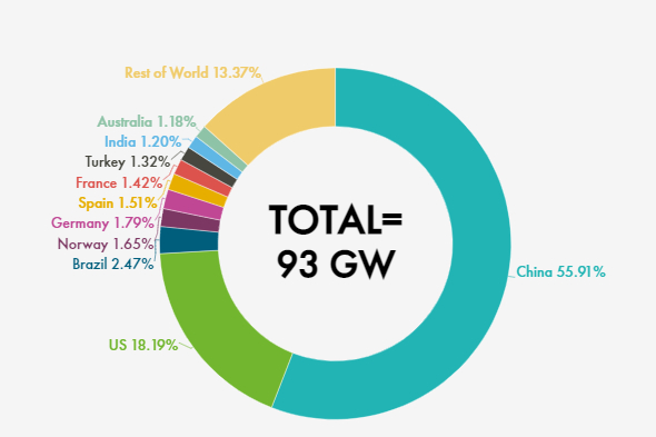 New wind power installations in 2020.