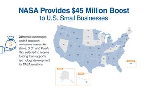 NASA provides $45 million boost to U.S. small businesses