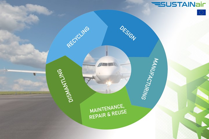 SUSTAINair project circular aviation economy.