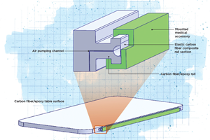 Design innovations improve efficiency of composite medical table