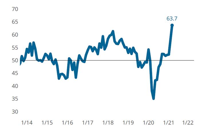 3月复合材料制造业指数创下63.7点的历史新高。