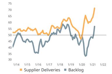 需求增加导致的供应链困难导致积压活动增加。