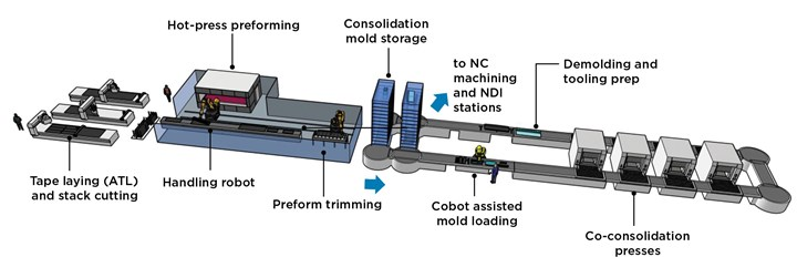 GKN Aerospace's plans for a future high-volume production line based on the WOT pilot process..