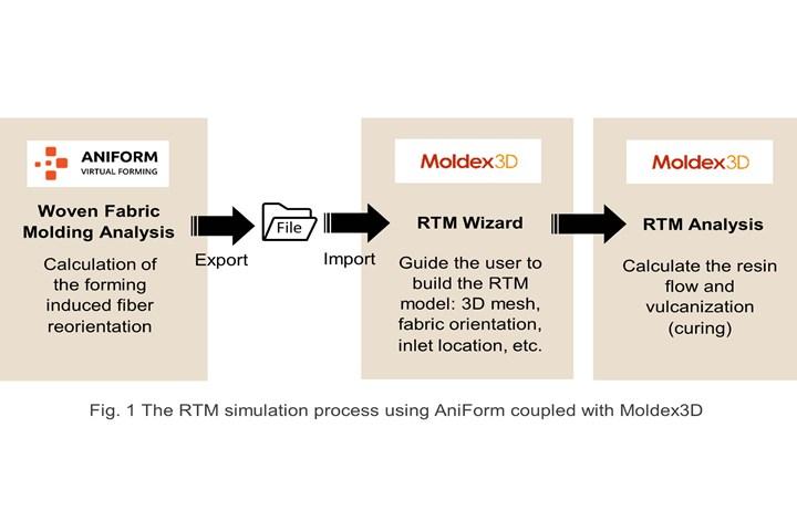 AniForm and Moldex3D RTM simulation interface tool.