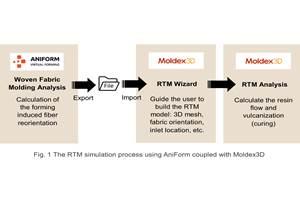 Aniform,Moldex3D开发接口工具,以获得更准确的RTM预测分析