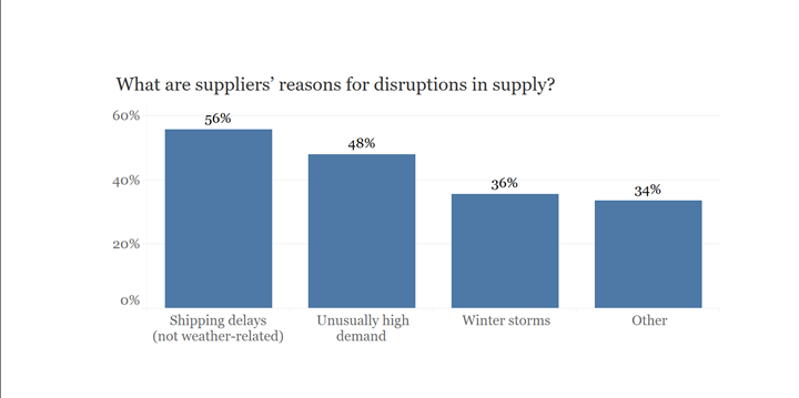 data from survey of composites fabricators about resin shortage