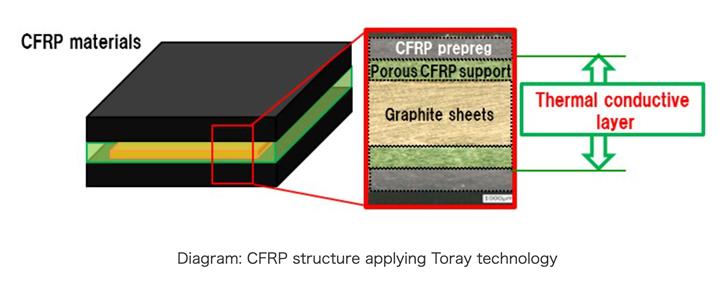 Heat-dissipating CFRP