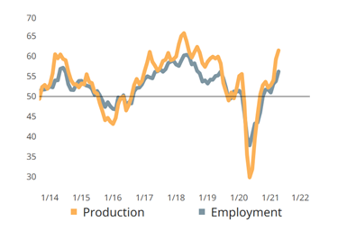 Near all-time high production and employment activity readings for April.