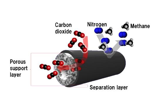 Toray Industries CO2分离膜结构创新。