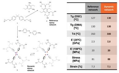CIDETEC动态环氧分子结构及性能表gydF4y2Ba