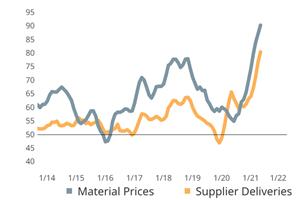 复合材料指数在纪录领域维持第三个月