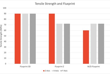 Graph compares traditional tooling resins with Fortify's DT resin printed on FLUX ONE.