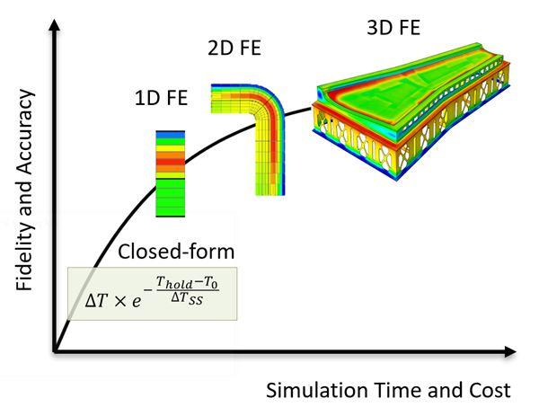 利用机器学习加速复合材料仿真图像处理