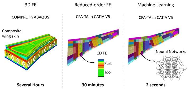 热化学分析中不同模拟方法的模拟时间比较。