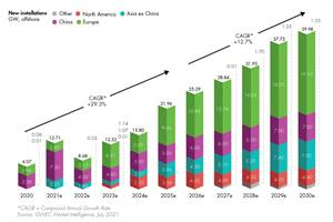 《2021年全球海上风电报告》预测,未来十年装机容量将达到235 GW