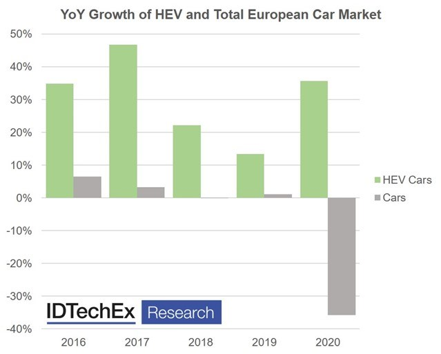 HEV market is expected to continue upward growth