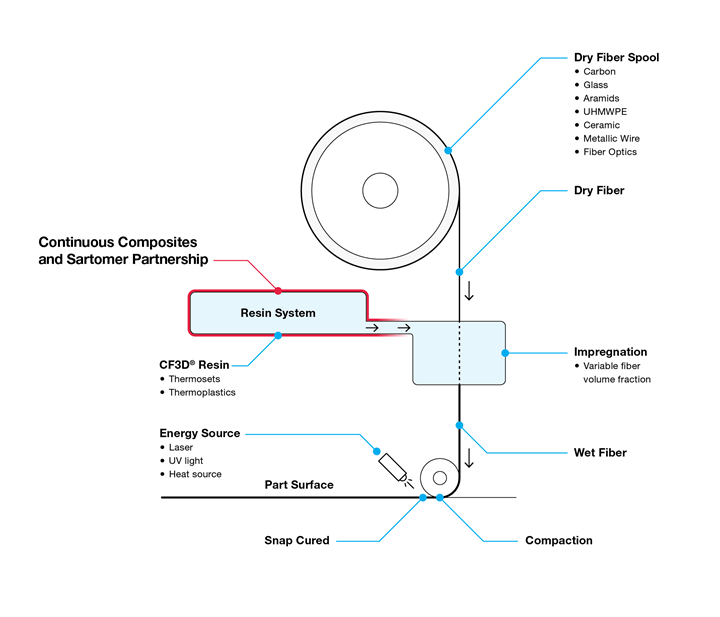 continuous composites 3D printing process