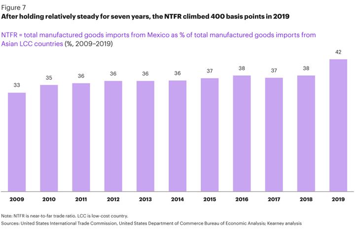 Crecimiento en la importación de bienes manufacturados en México hacia Estados Unidoscomo % de los bienes importadosdesde países asiáticos LCC (Low-cost country). Fuente: Kearney.