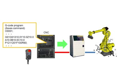 Quick and Simple Startup of Robotization (QSSR), de FANUC.