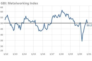 Metalworking Index Signals Slowing Expansion in November 2020