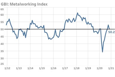 A chart of the GBI Metalworking Index, showing the slowing growth of metalworking industry in November 2020
