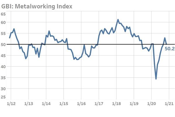 Metalworking Index Signals Slowing Expansion in November 2020 image