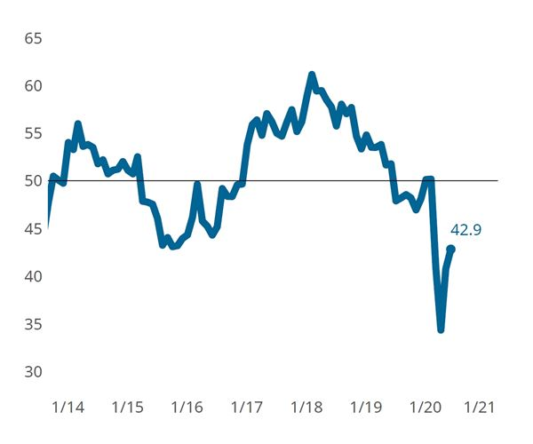 All Metalworking Metrics Continue Trend of Slowing Decline image