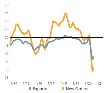 graph of exports and new orders