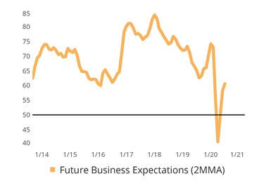 Metalworking Index Future Business Expectations