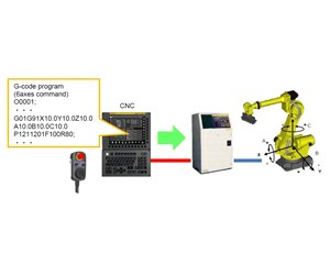 FANUC's QSSR Package Enables G-Code Programming of Machine-Tending Robots