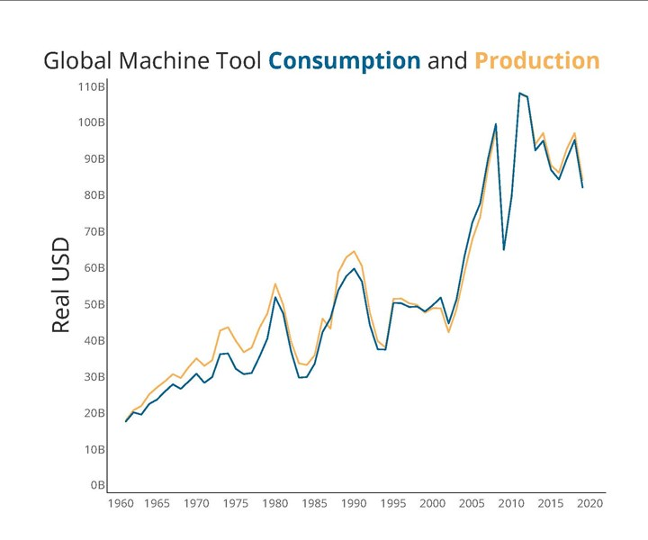 Graph showing machine tool consumption and production in real U.S. dollars from 1960 to 2019