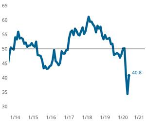 """Metalworking Index Moves Closer to """"Normal"""" for First Time During COVID-19 Crisis"""