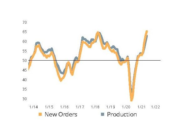GBI: Metalworking New Orders and Production