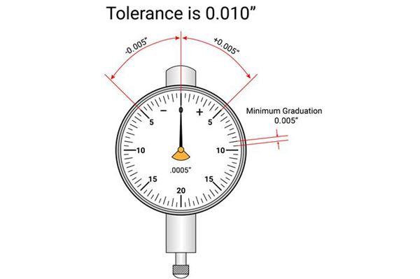 Properly Reading Dial Indicators image