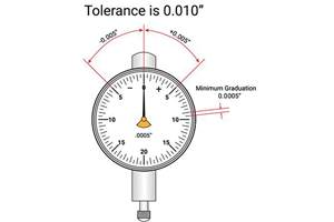 Properly Reading Dial Indicators