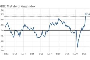 Most GBI Metalworking Index Components Near All-Time Highs