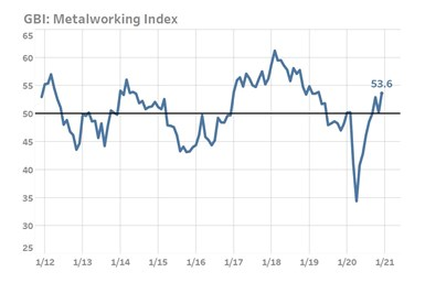A graph showing the GBI: Metalworking Index reaching a reading of 53.6 in December 2020. This is nearly a two-year high.