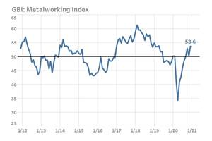 Metalworking Index Closes 2020 With Near Two-Year High