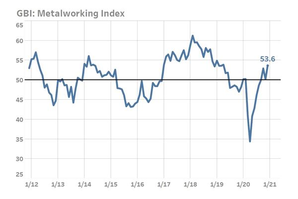 Metalworking Index Closes 2020 With Near Two-Year High image
