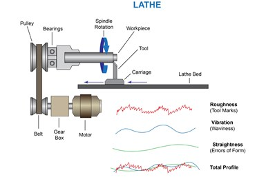 A diagram showing the various parts of a lathe, with example lines showing the various types of measurement needed to determine surface finish quality