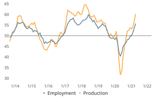 Metalworking Index Plateaus After Blistering First Quarter