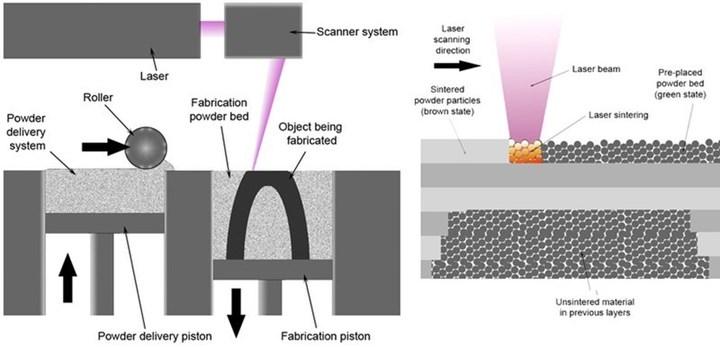 A selective laser melting system.