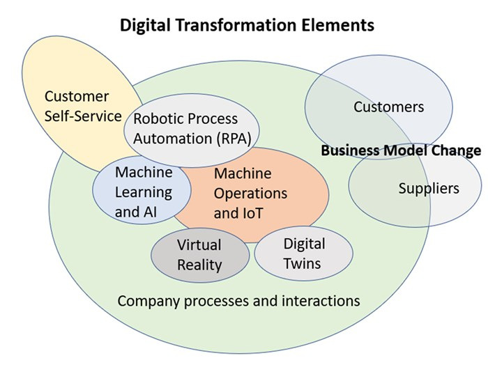 Understanding and Achieving Digital Transformation