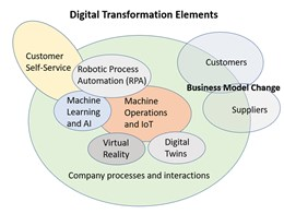 Understanding and Achieving Digital Transformation