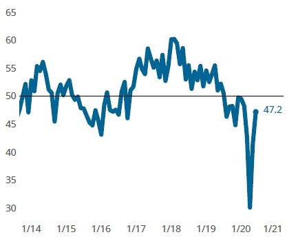 The MoldMaking Index moved higher again in June